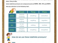 indefinite_pronouns_1